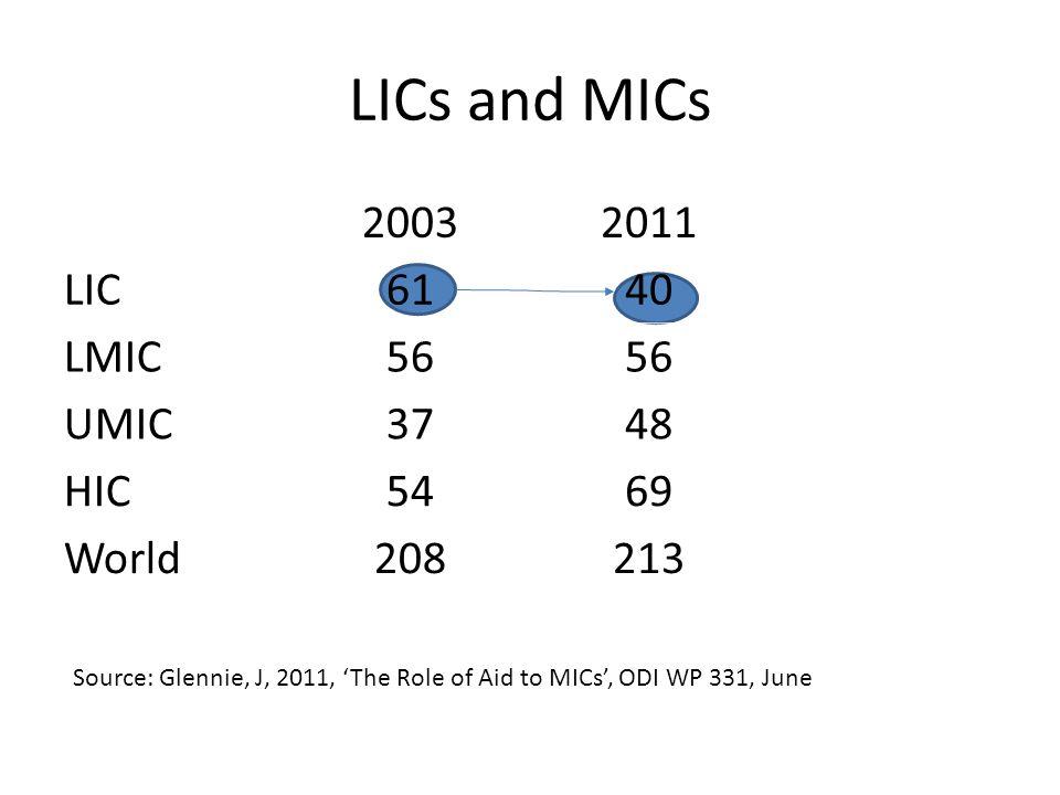 LICs and MICs 20032011 LIC6140 LMIC56 UMIC3748 HIC5469 World208213 Source: Glennie, J, 2011, 'The Role of Aid to MICs', ODI WP 331, June