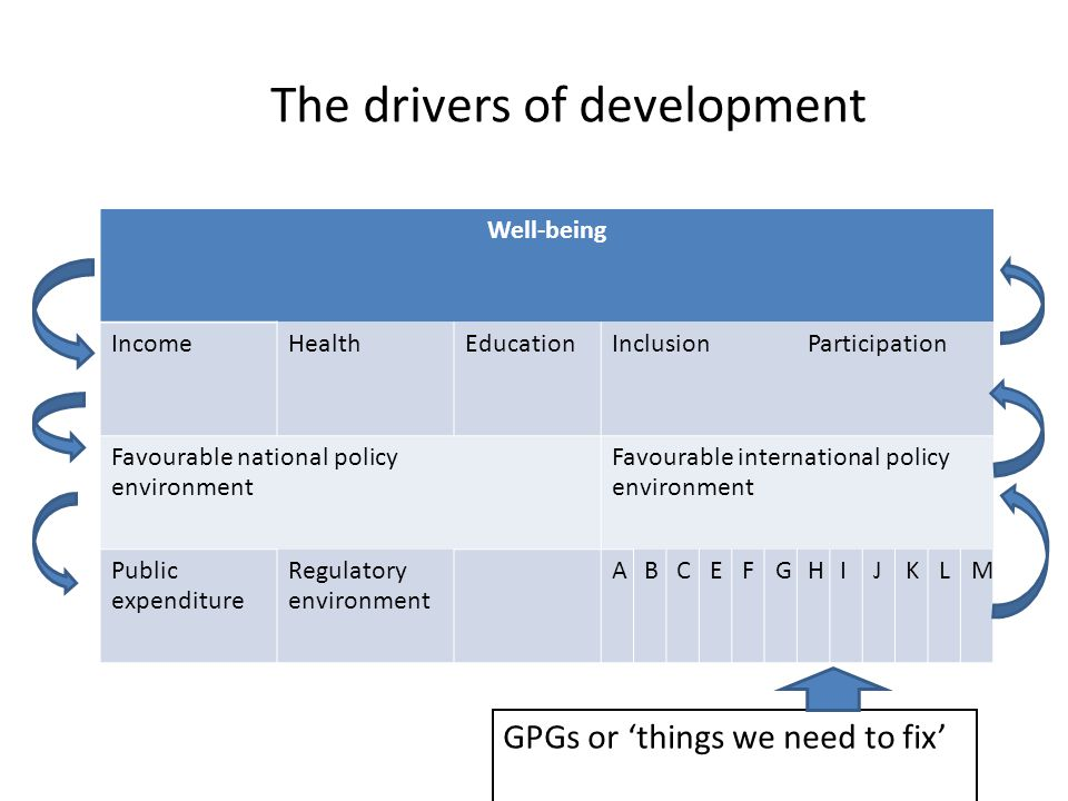 The drivers of development Well-being IncomeHealthEducationInclusionParticipation Favourable national policy environment Favourable international policy environment Public expenditure Regulatory environment ABCEFGHIJKLM GPGs or 'things we need to fix'