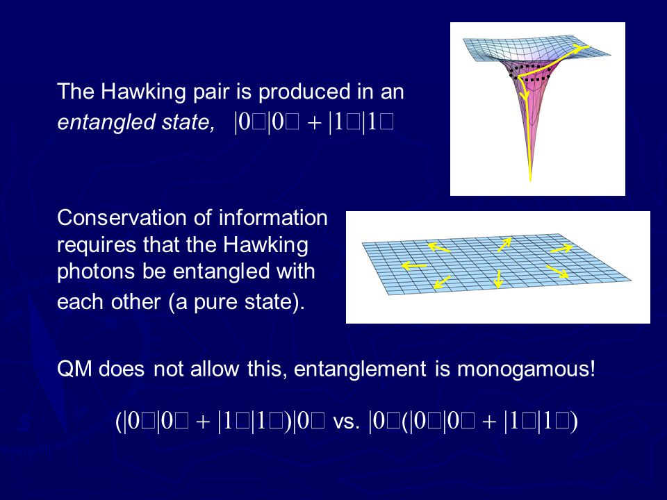 The Hawking pair is produced in an entangled state, |  |  |  |  Conservation of information requires that the Hawking photons be entangled with each other (a pure state).