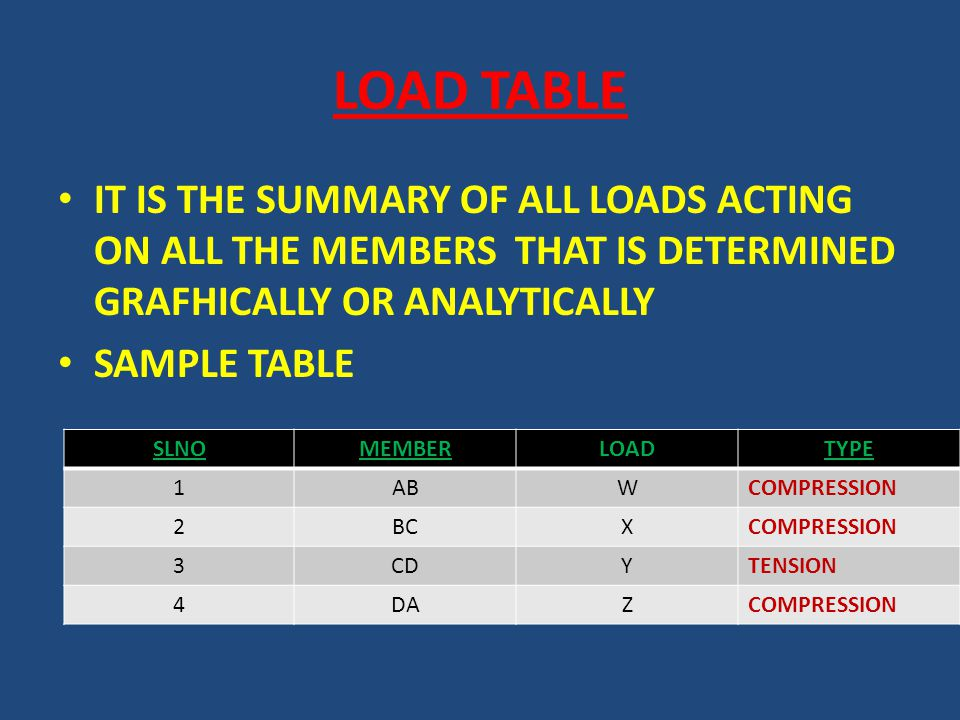 LOAD TABLE IT IS THE SUMMARY OF ALL LOADS ACTING ON ALL THE MEMBERS THAT IS DETERMINED GRAFHICALLY OR ANALYTICALLY SAMPLE TABLE SLNOMEMBERLOADTYPE 1ABWCOMPRESSION 2BCXCOMPRESSION 3CDYTENSION 4DAZCOMPRESSION