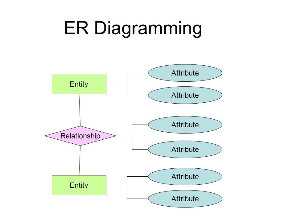 Entity Relationship Attribute Entity Attribute ER Diagramming