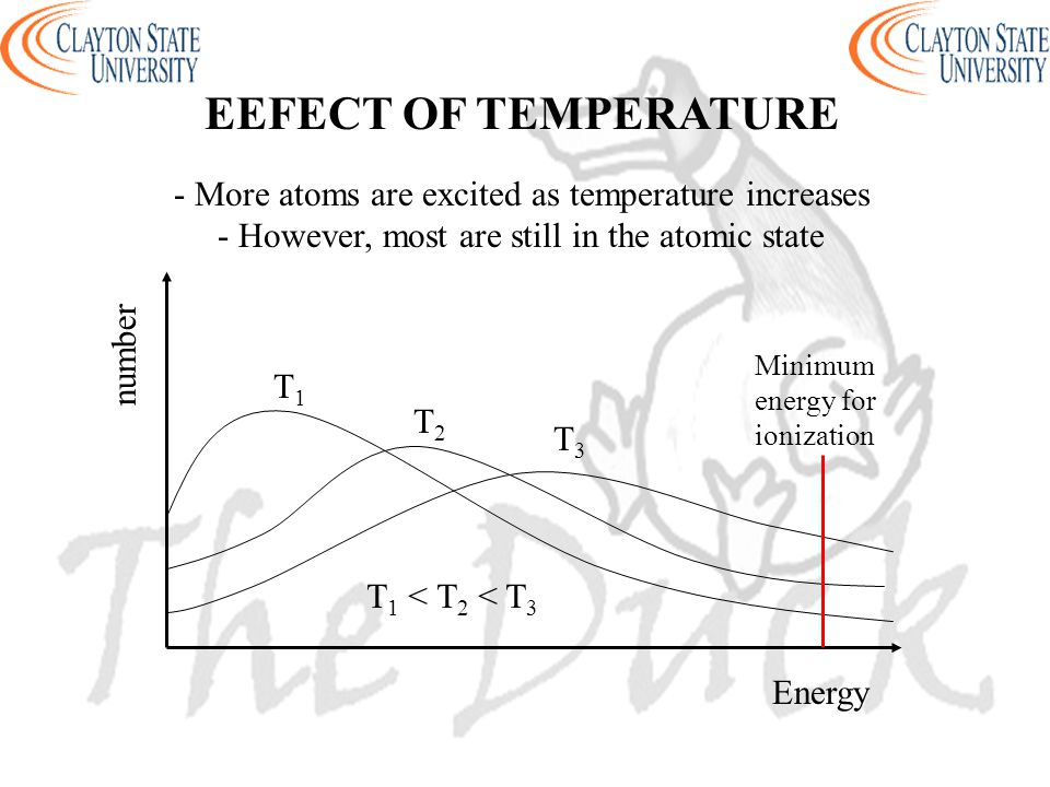 EEFECT OF TEMPERATURE T1T1 T2T2 T3T3 T 1 < T 2 < T 3 Energy number - More atoms are excited as temperature increases - However, most are still in the atomic state Minimum energy for ionization