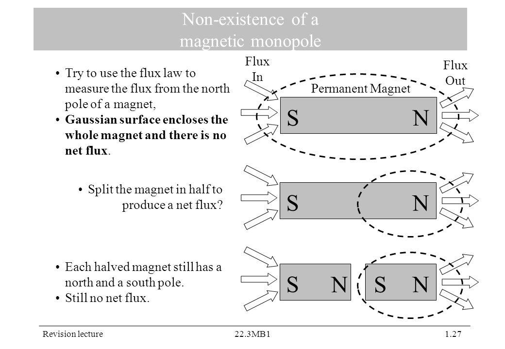 Revision lecture22.3MB11.27 Non-existence of a magnetic monopole Permanent Magnet NS Try to use the flux law to measure the flux from the north pole of a magnet, Gaussian surface encloses the whole magnet and there is no net flux.