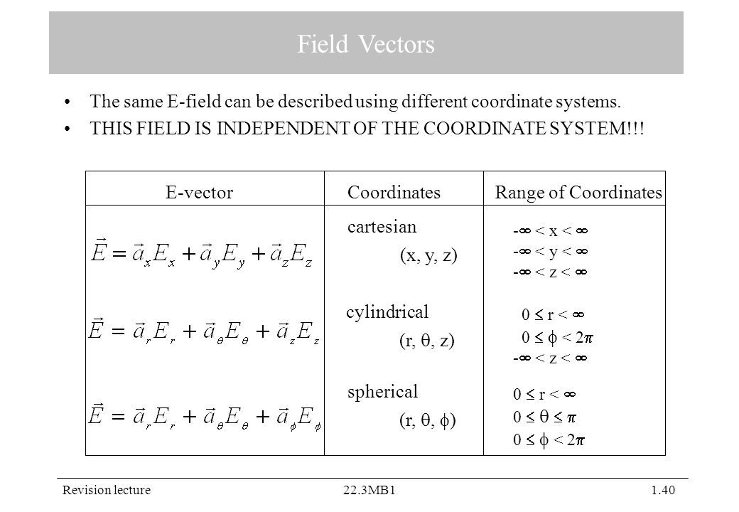 Revision lecture22.3MB11.40 Field Vectors The same E-field can be described using different coordinate systems.