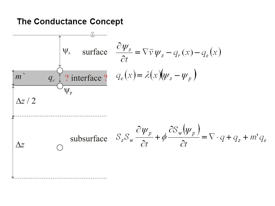 The Conductance Concept