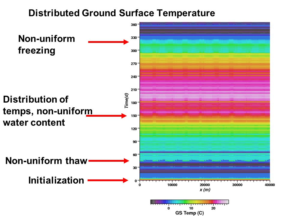 Distributed Ground Surface Temperature Initialization Non-uniform thaw Distribution of temps, non-uniform water content Non-uniform freezing