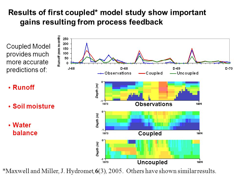 Results of first coupled* model study show important gains resulting from process feedback Runoff Soil moisture Water balance Observations Coupled Cou