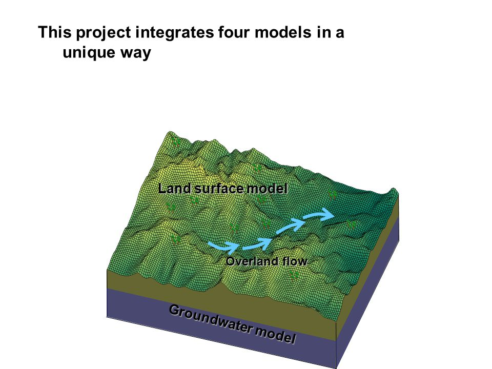 This project integrates four models in a unique way Groundwater model Land surface model Overland flow