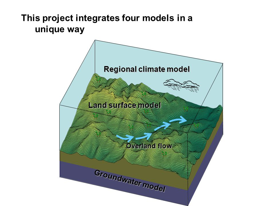 This project integrates four models in a unique way Groundwater model Land surface model Overland flow Land surface model Overland flow Regional clima