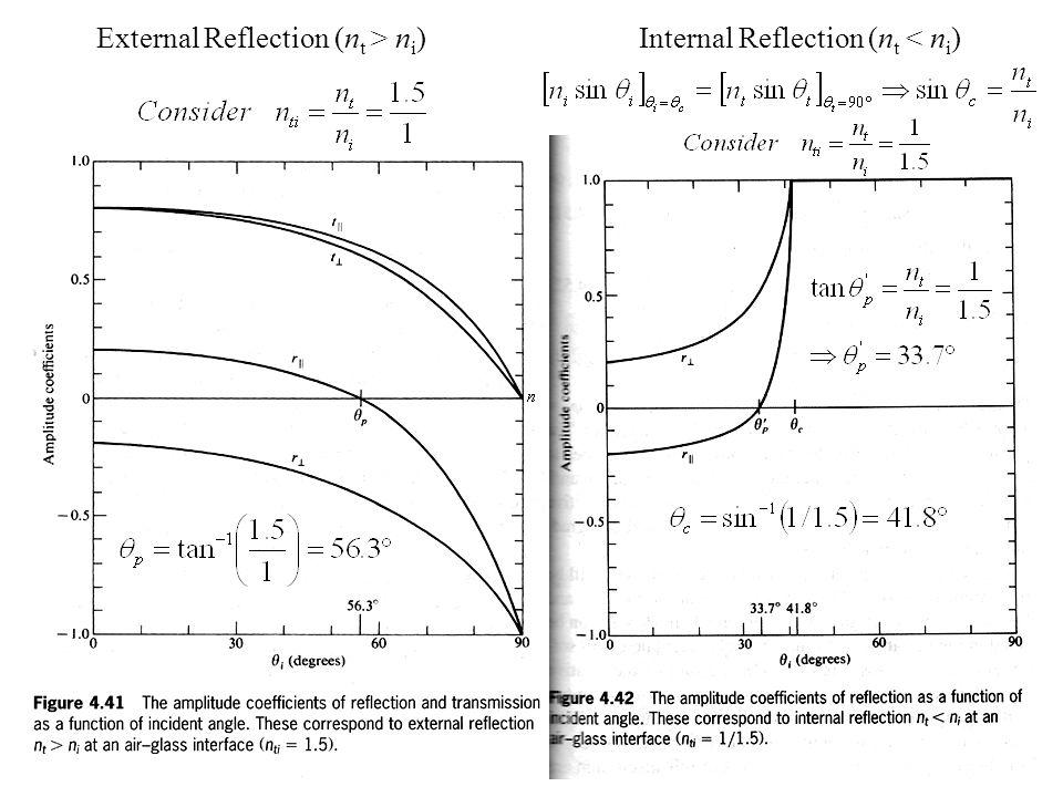 External Reflection (n t > n i ) Internal Reflection (n t < n i )