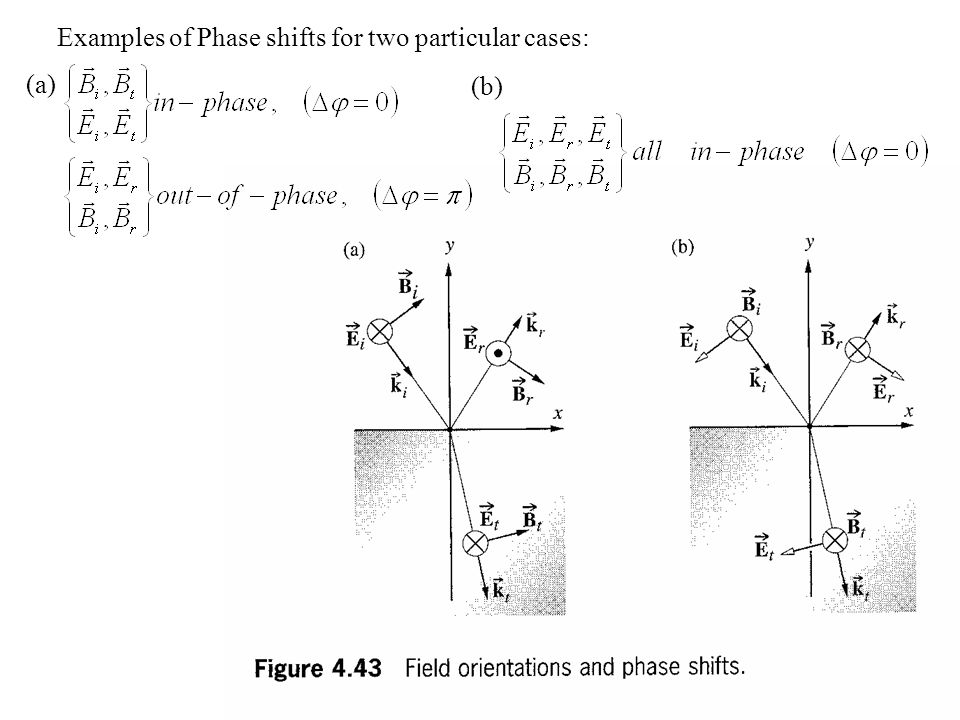 Examples of Phase shifts for two particular cases: (a) (b)