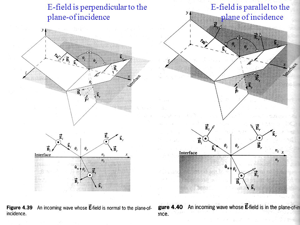 E-field is perpendicular to the plane-of incidence E-field is parallel to the plane of incidence