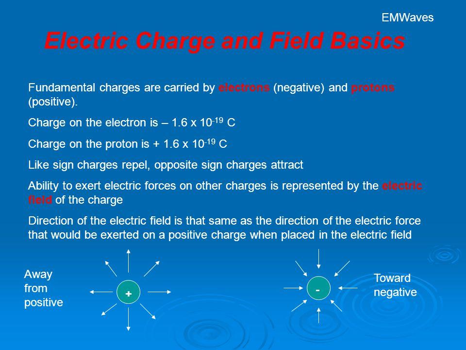 Electromagnetic Wave Basics The Electromagnetic Spectrum The range of wavelengths detectible by the average human eye Shortest detectible wavelength ≈ 400 mn Longest detectible wavelength ≈ 700 mn