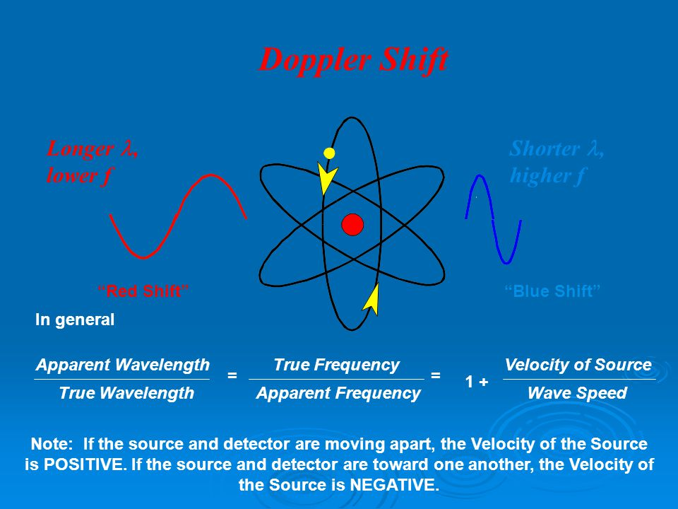 Astrophysics and Cosmology Doppler Shift Longer, lower f Shorter, higher f In general Apparent Wavelength True WavelengthApparent Frequency True FrequencyVelocity of Source Wave Speed == 1 + Note: If the source and detector are moving apart, the Velocity of the Source is POSITIVE.