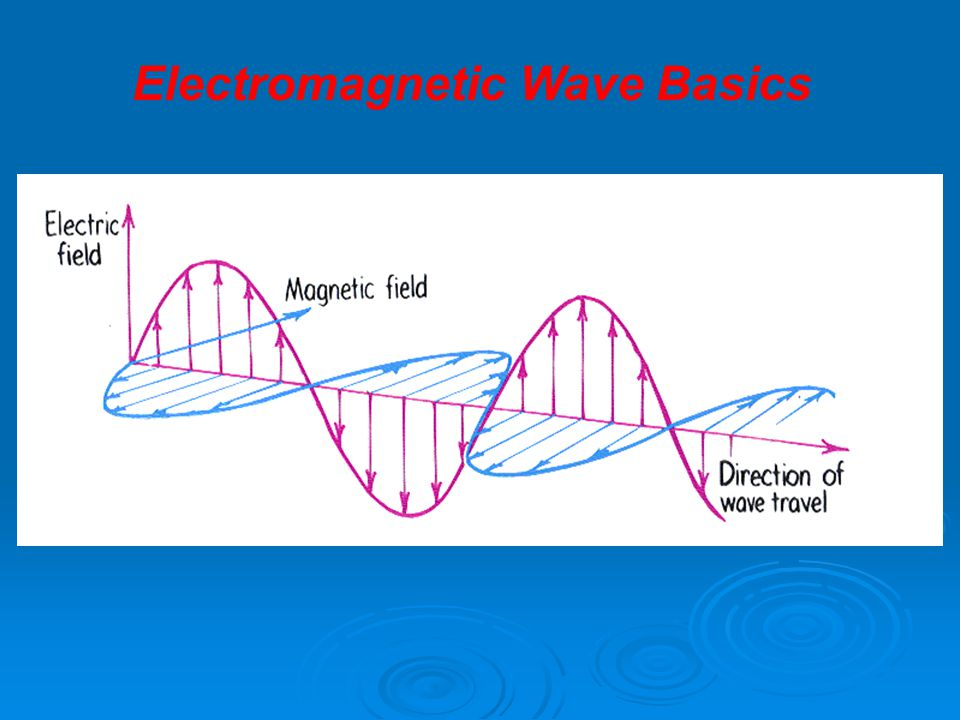 Electromagnetic wave phenomena * Gamma Rays * X-Rays * Radio Waves * Microwaves * Ultraviolet (UV) waves * Infrared (IR) waves * Light Electromagnetic Wave Basics
