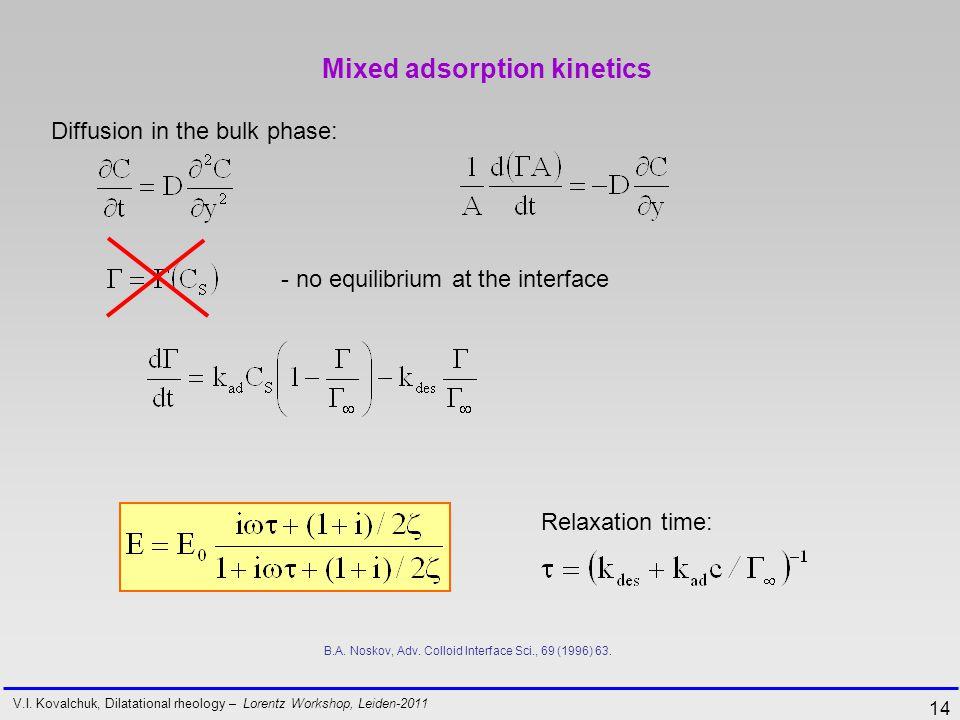 14 Mixed adsorption kinetics V.I.