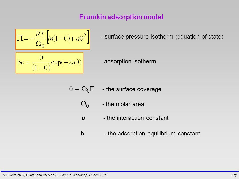 17 Frumkin adsorption model V.I.