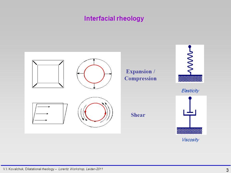 3 Interfacial rheology V.I.
