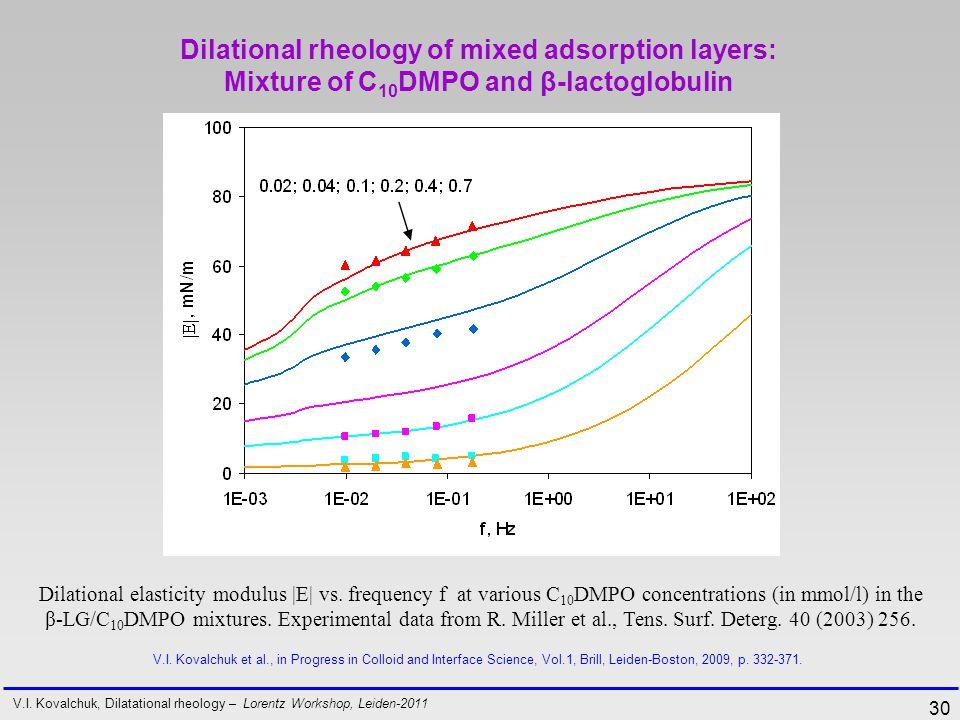 30 Dilational elasticity modulus |E| vs.