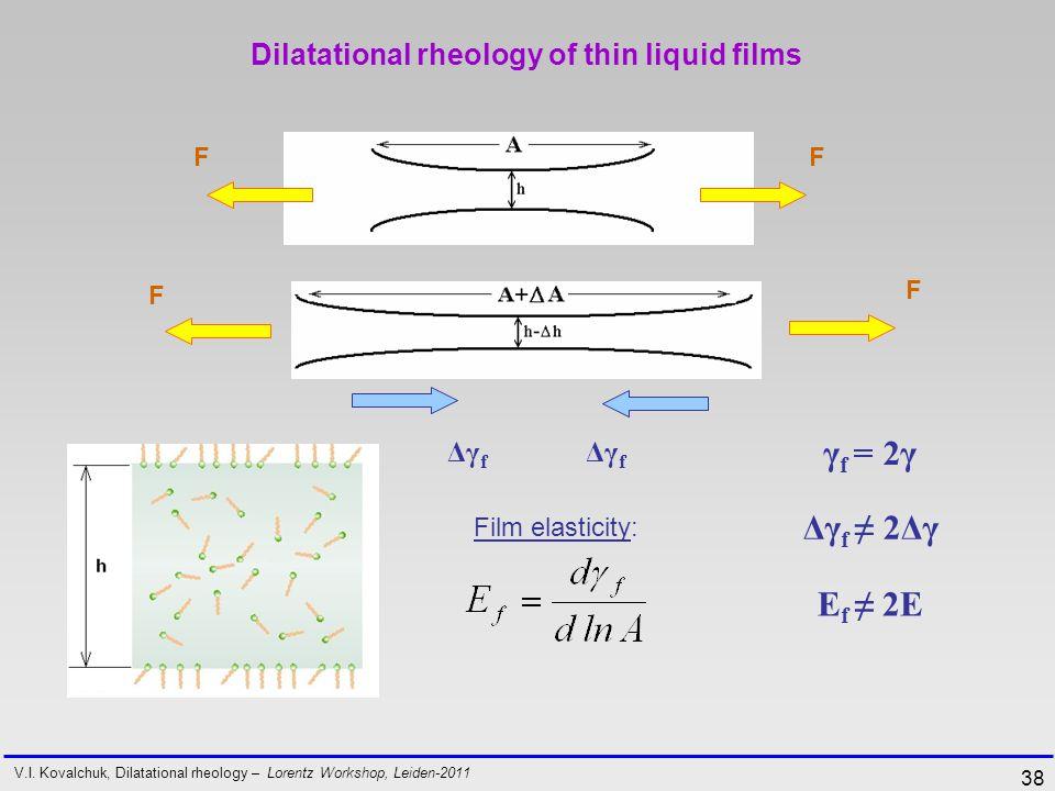 38 Dilatational rheology of thin liquid films FF F F Δγ f γ f = 2γ Film elasticity: Δγ f ≠ 2Δγ E f ≠ 2E V.I.