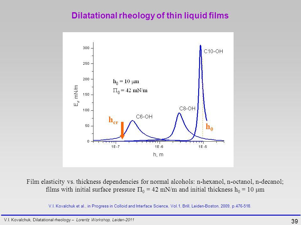 39 Film elasticity vs.
