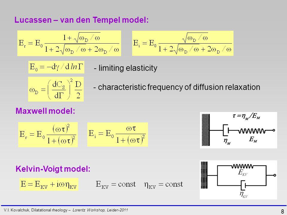 8 Lucassen – van den Tempel model: V.I.