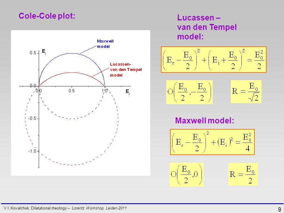 9 Lucassen – van den Tempel model: V.I.