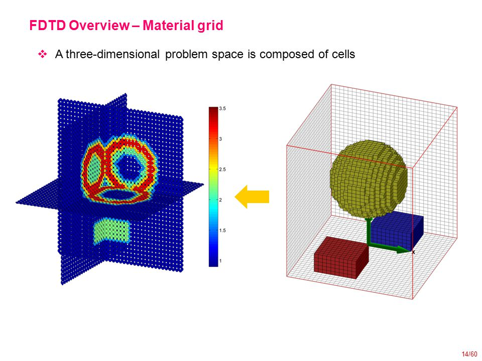 14/60 FDTD Overview – Material grid  A three-dimensional problem space is composed of cells
