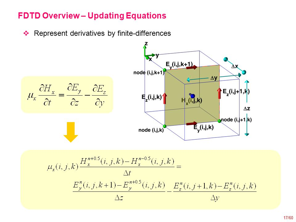 17/60 FDTD Overview – Updating Equations  Represent derivatives by finite-differences