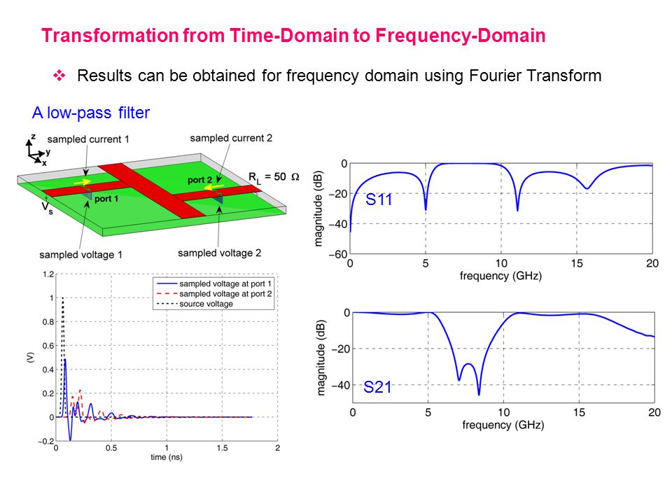 Transformation from Time-Domain to Frequency-Domain  Results can be obtained for frequency domain using Fourier Transform A low-pass filter S11 S21