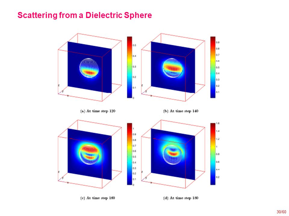 30/60 Scattering from a Dielectric Sphere