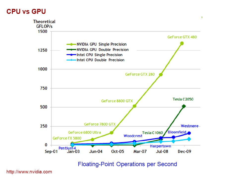 CPU vs GPU http://www.nvidia.com Floating-Point Operations per Second