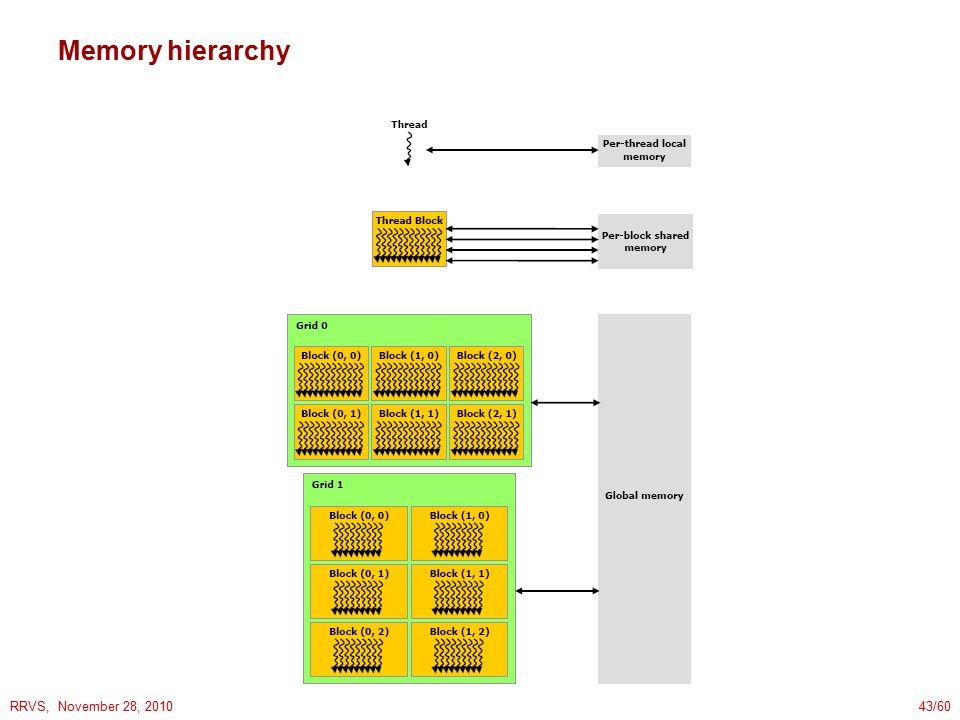 RRVS, November 28, 201043/60 Memory hierarchy