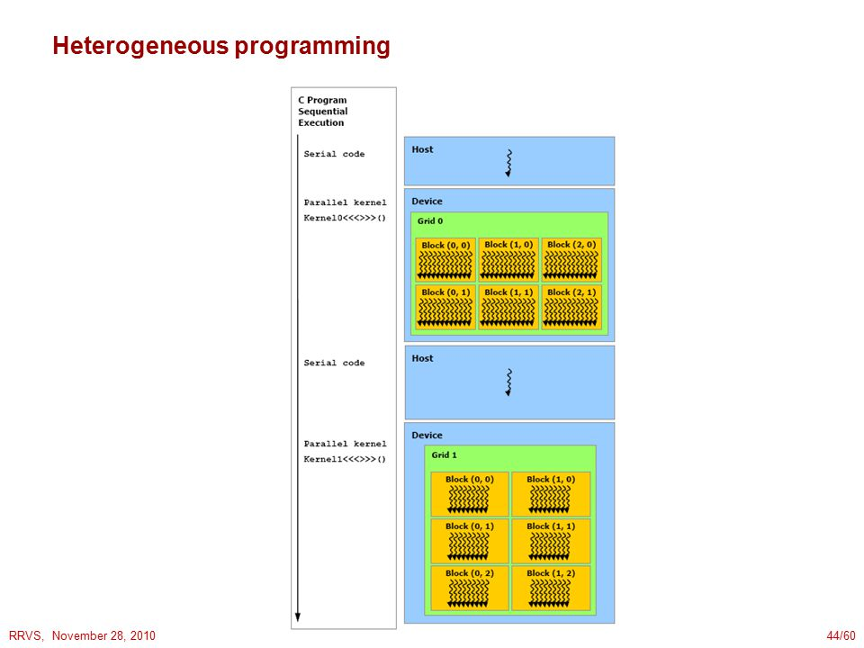 RRVS, November 28, 201044/60 Heterogeneous programming