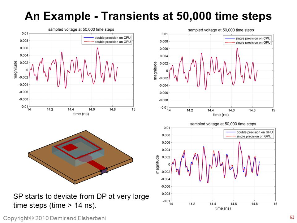 An Example - Transients at 50,000 time steps SP starts to deviate from DP at very large time steps (time > 14 ns).