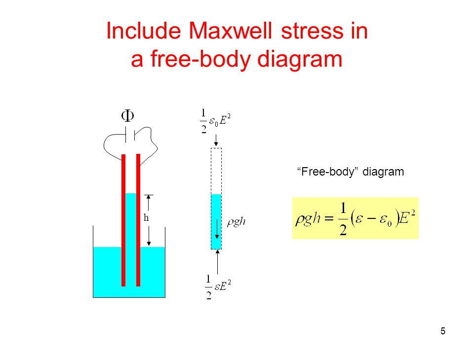 5 Include Maxwell stress in a free-body diagram h Free-body diagram