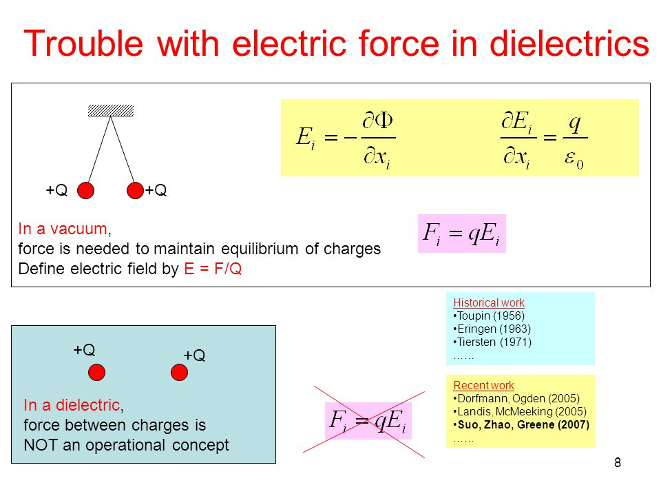 8 Trouble with electric force in dielectrics Historical work Toupin (1956) Eringen (1963) Tiersten (1971) …… Recent work Dorfmann, Ogden (2005) Landis, McMeeking (2005) Suo, Zhao, Greene (2007) …… In a vacuum, force is needed to maintain equilibrium of charges Define electric field by E = F/Q +Q In a dielectric, force between charges is NOT an operational concept