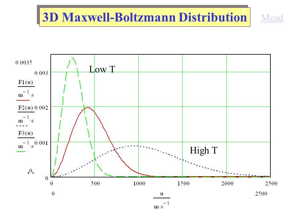 3D Maxwell-Boltzmann Distribution Low T High T Mcad