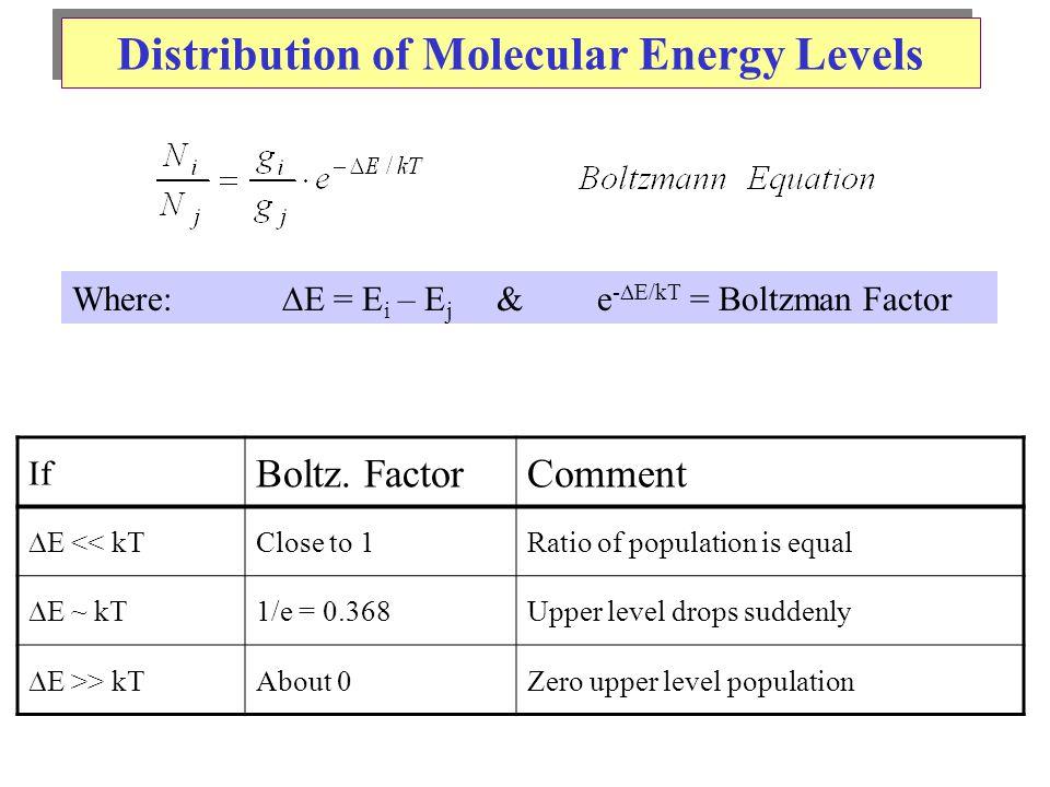 Distribution of Molecular Energy Levels Where:  E = E i – E j & e -  E/kT = Boltzman Factor If Boltz.