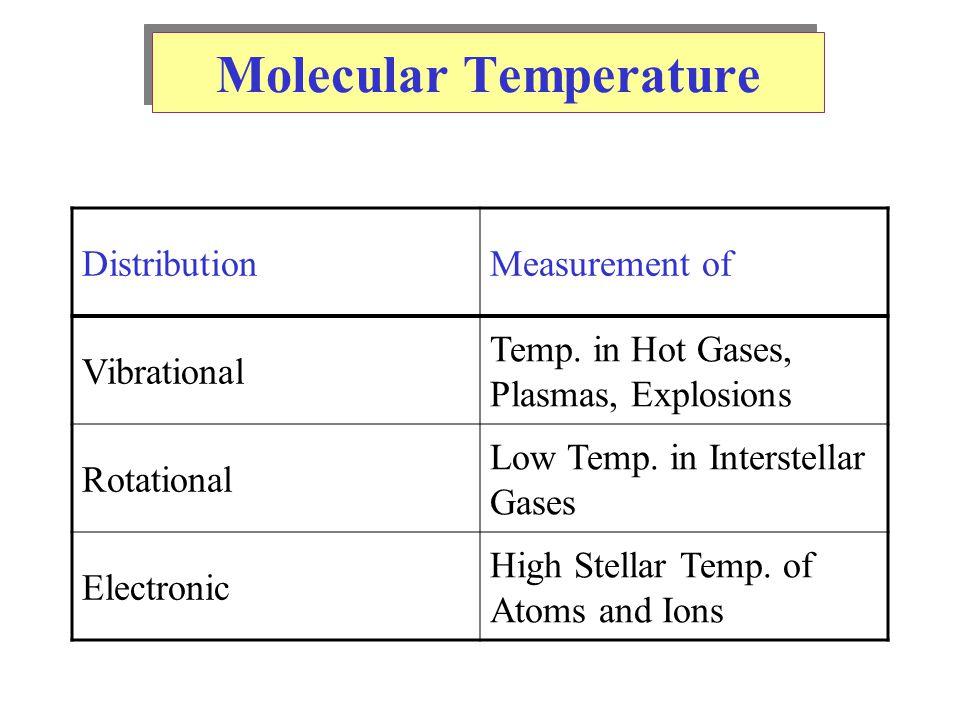 Molecular Temperature DistributionMeasurement of Vibrational Temp.