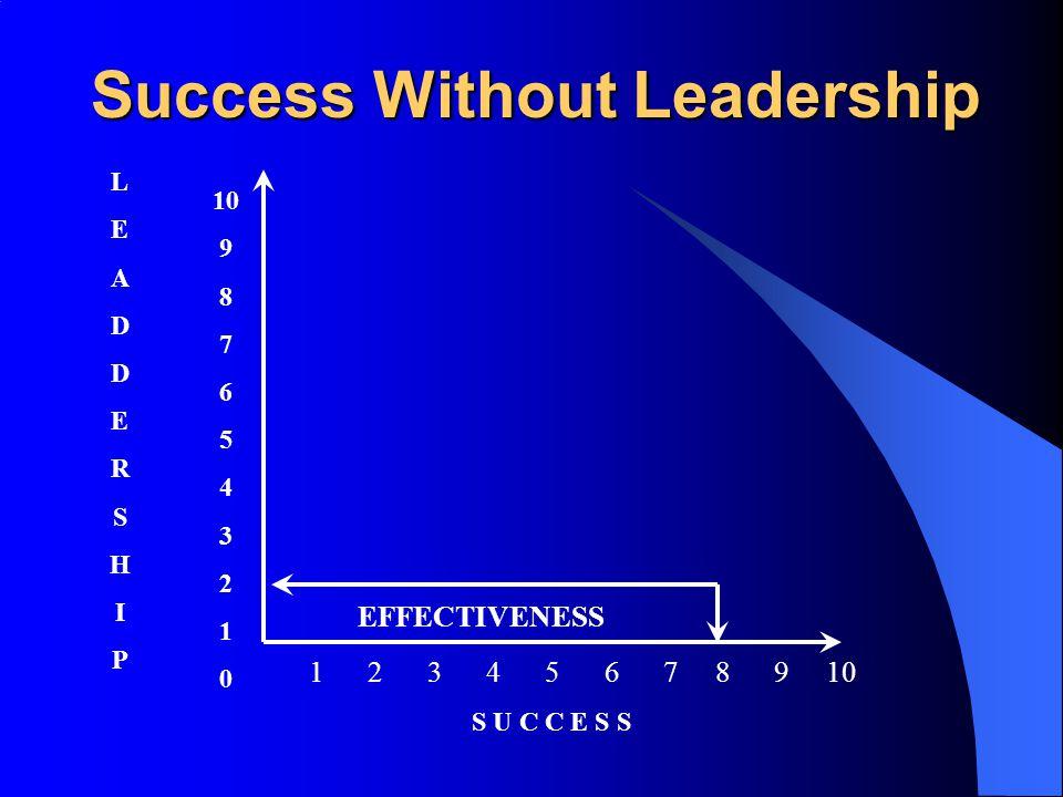 Success Without Leadership 10 9 8 7 6 5 4 3 2 1 0 1 2 3 4 5 6 7 8 9 10 EFFECTIVENESS LEADDERSHIPLEADDERSHIP S U C C E S S
