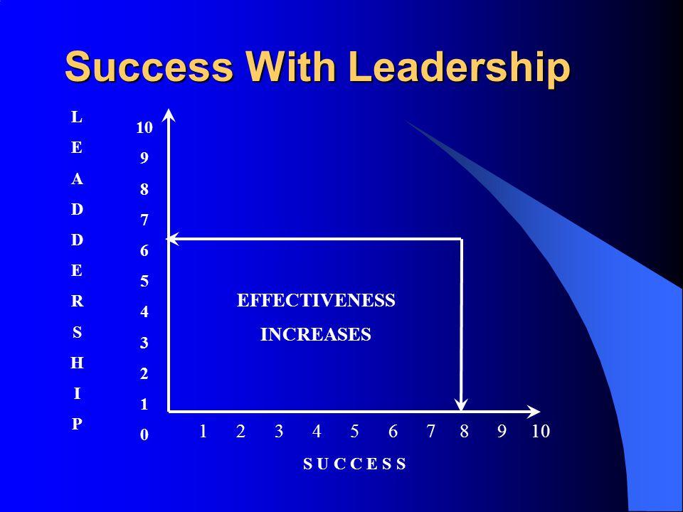 Success With Leadership 10 9 8 7 6 5 4 3 2 1 0 1 2 3 4 5 6 7 8 9 10 EFFECTIVENESS INCREASES LEADDERSHIPLEADDERSHIP S U C C E S S