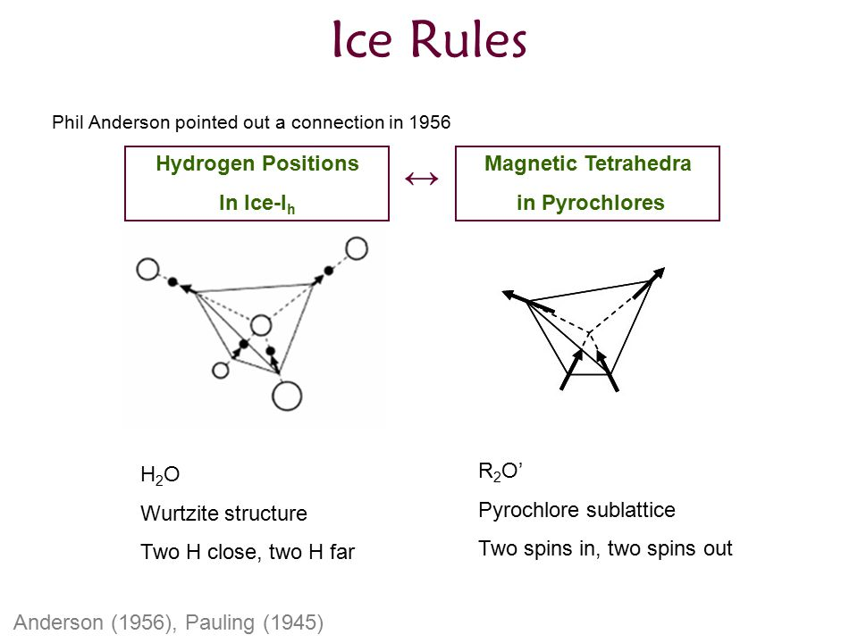 Ice Rules Phil Anderson pointed out a connection in 1956 Magnetic Tetrahedra in Pyrochlores Hydrogen Positions In Ice-I h ↔ H 2 O Wurtzite structure Two H close, two H far R 2 O' Pyrochlore sublattice Two spins in, two spins out Anderson (1956), Pauling (1945)