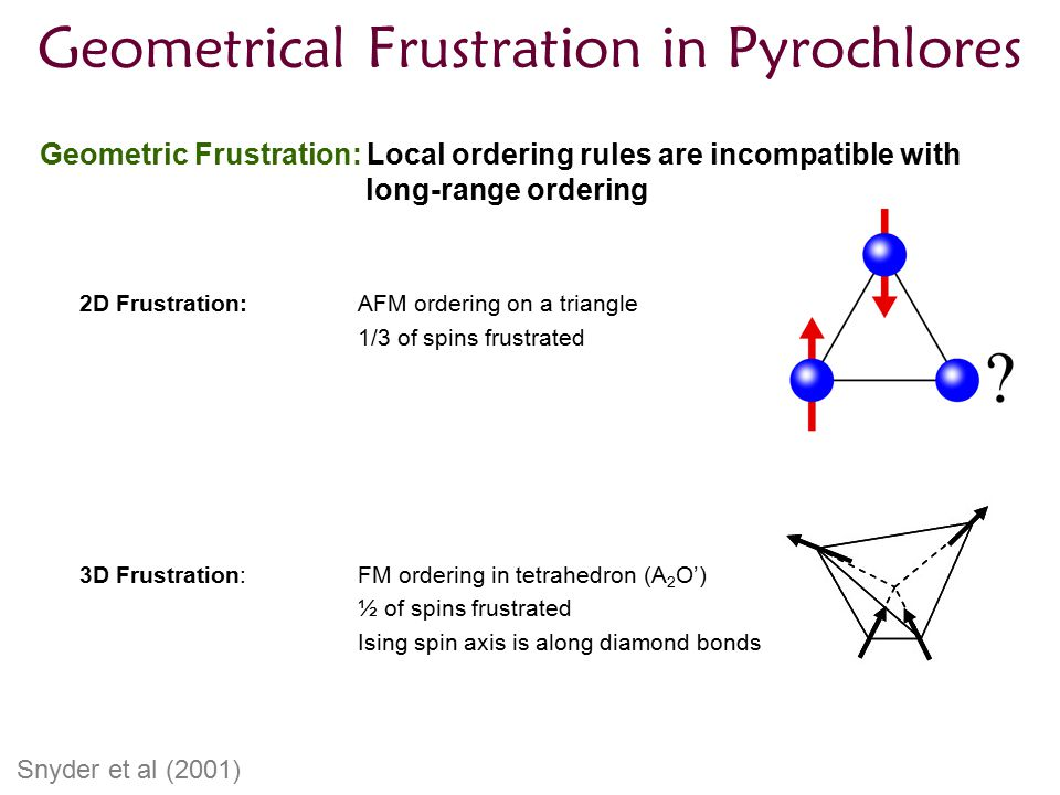 Geometrical Frustration in Pyrochlores Geometric Frustration: Local ordering rules are incompatible with long-range ordering 2D Frustration:AFM ordering on a triangle 1/3 of spins frustrated 3D Frustration: FM ordering in tetrahedron (A 2 O') ½ of spins frustrated Ising spin axis is along diamond bonds Snyder et al (2001)