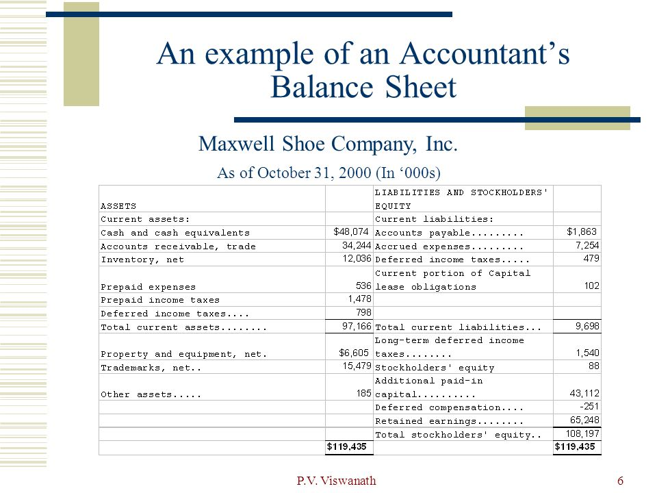 P.V. Viswanath6 An example of an Accountant's Balance Sheet Maxwell Shoe Company, Inc. As of October 31, 2000 (In '000s)