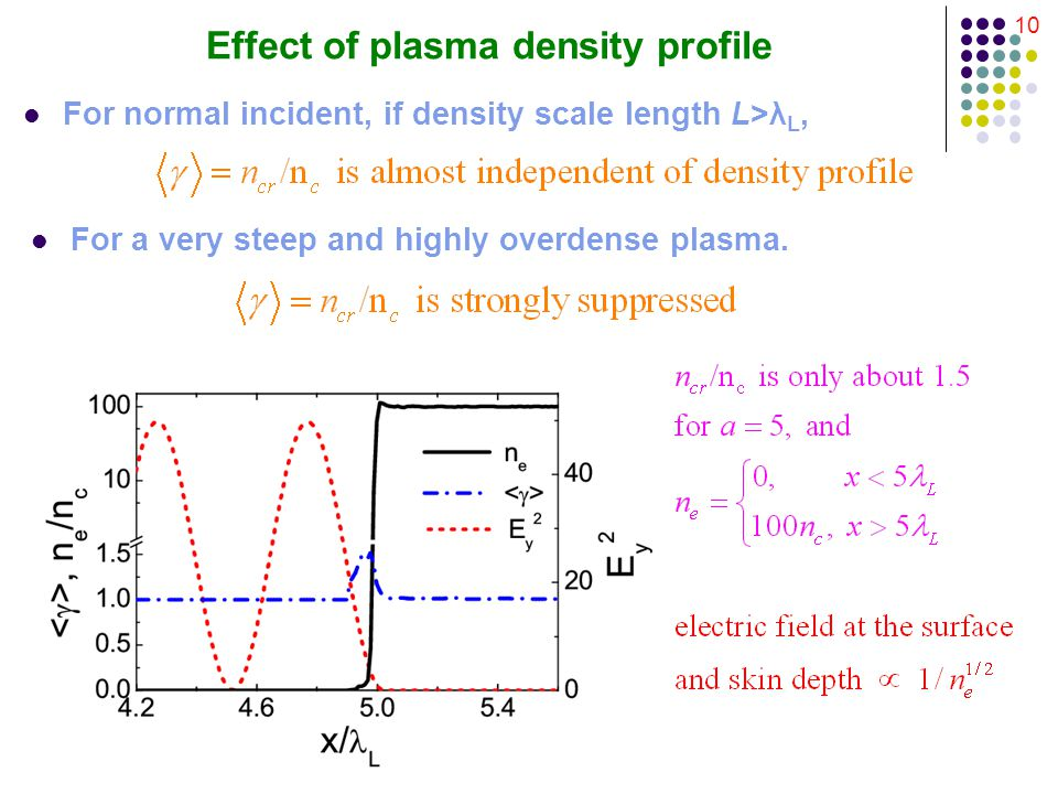 10 Effect of plasma density profile For a very steep and highly overdense plasma.