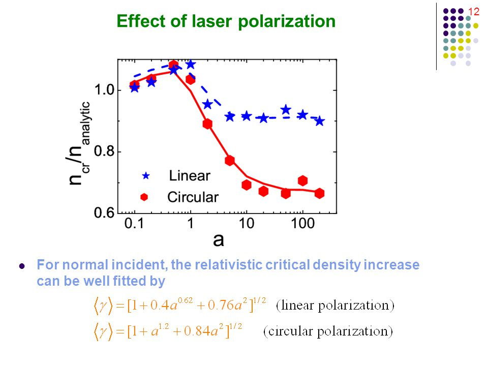12 Effect of laser polarization For normal incident, the relativistic critical density increase can be well fitted by