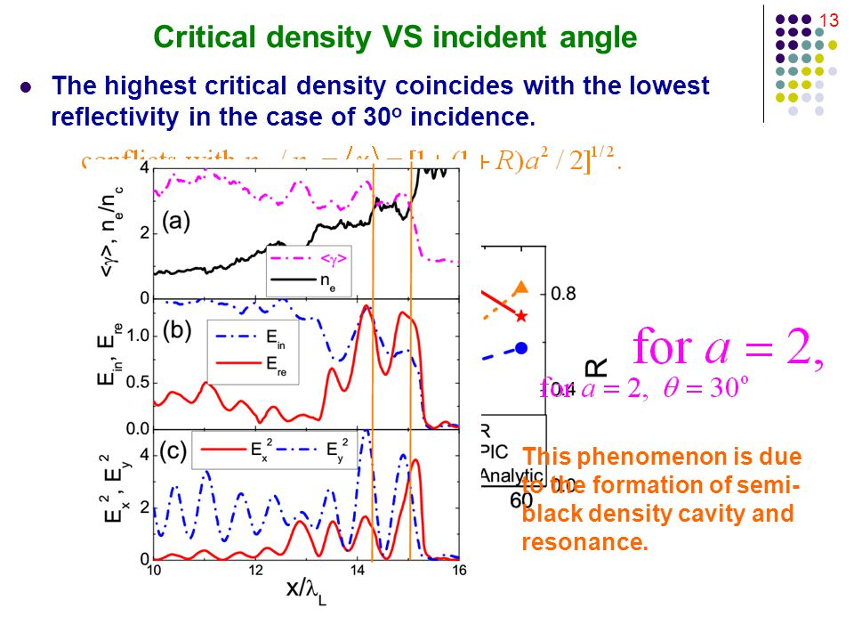 13 Critical density VS incident angle The highest critical density coincides with the lowest reflectivity in the case of 30 o incidence.