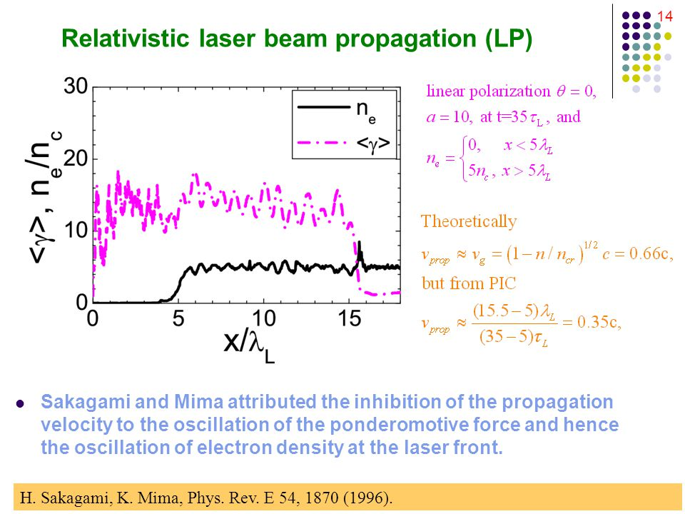 14 Relativistic laser beam propagation (LP) Sakagami and Mima attributed the inhibition of the propagation velocity to the oscillation of the ponderomotive force and hence the oscillation of electron density at the laser front.
