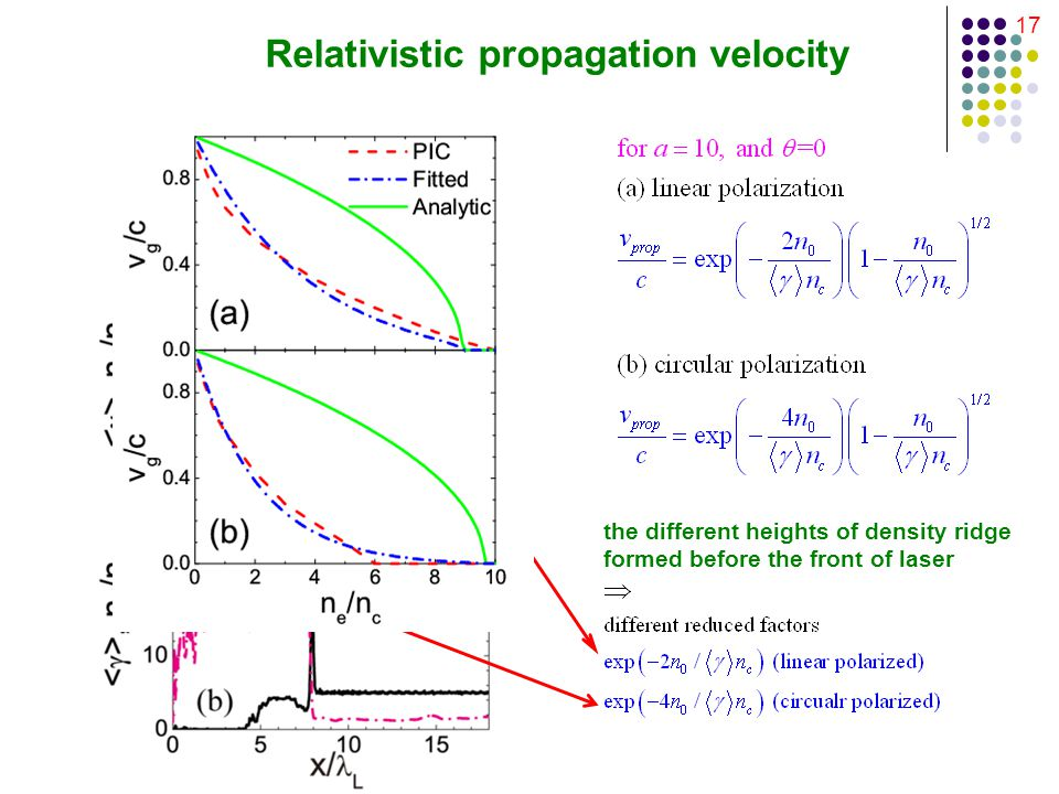 17 Relativistic propagation velocity the different heights of density ridge formed before the front of laser